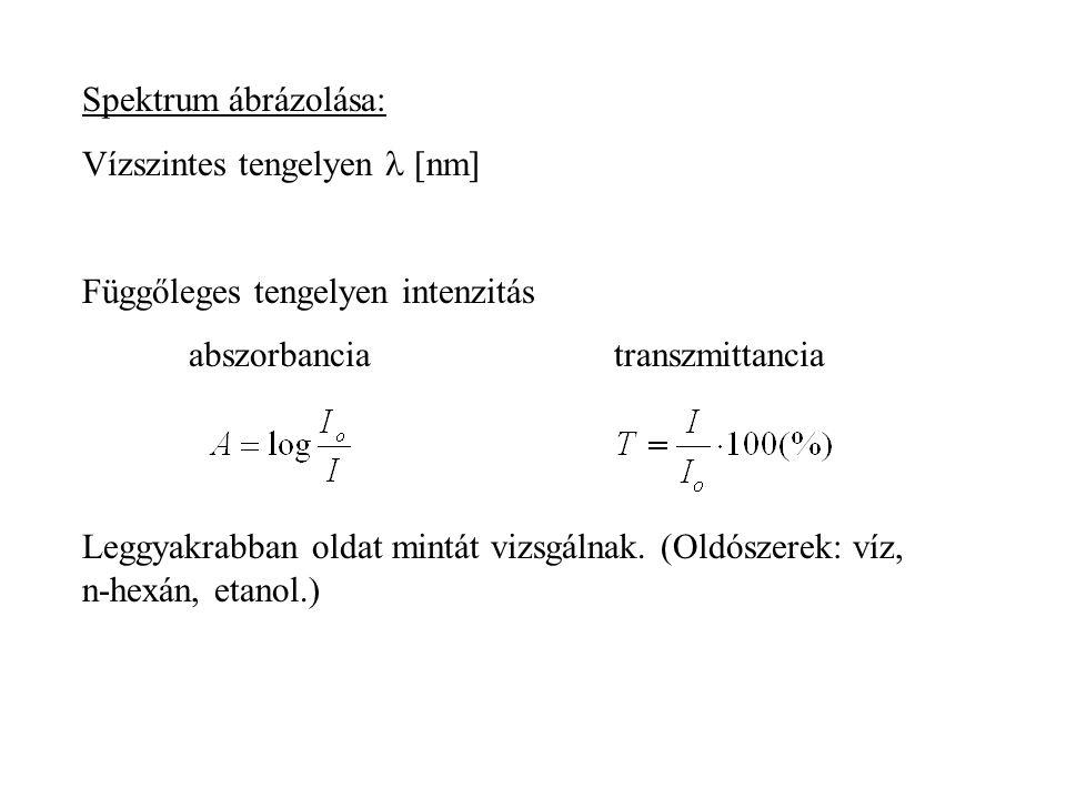 Spektrum ábrázolása: Vízszintes tengelyen l [nm] Függőleges tengelyen intenzitás. abszorbancia transzmittancia.